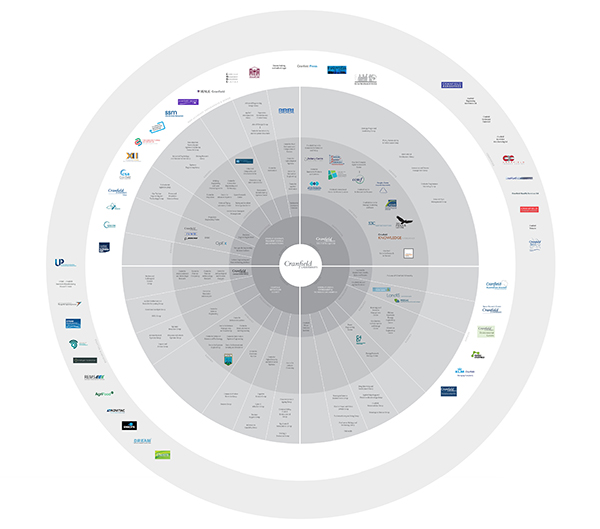 Cranfield Brand Mapping – diagram showing brand architecture before the rebrand